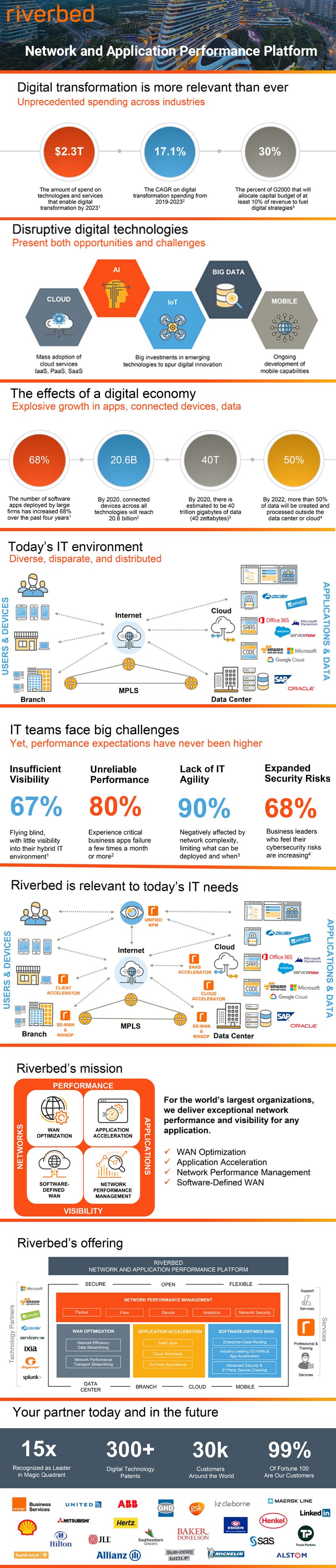 Network and Application Performance Platform