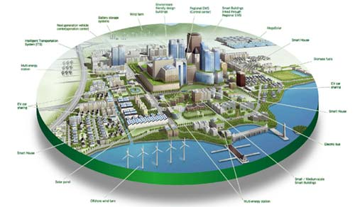 India US$ 15.3 billion 100 Smart Cities Mission-Where are the Opportunities Today?