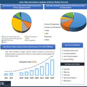 India video surveillance analytics market to grow at a CAGR of 35%: 6Wresearch