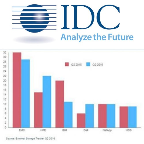 Banking and Telcos boosting Growth of India External Storage Systems Market, says IDC