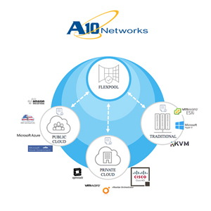 A10 Networks unveils A10 FlexPool Software Subscription Model to simplify Consumption of App Services