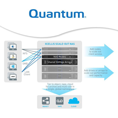 Quantum launches Xcellis Scale-out NAS for high-value workloads