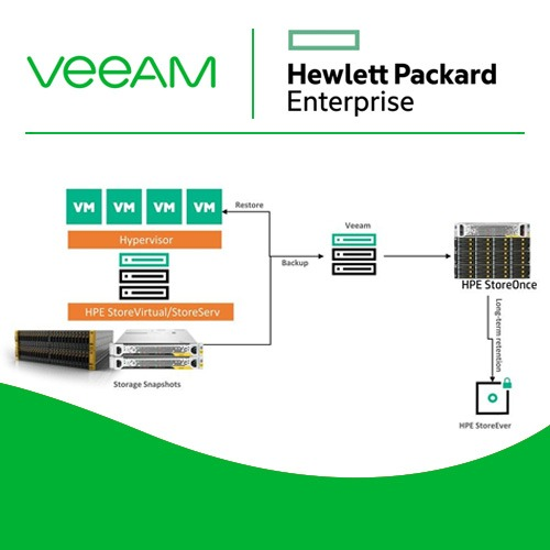 VARINDIA Veeam integrates its partnership with HPE