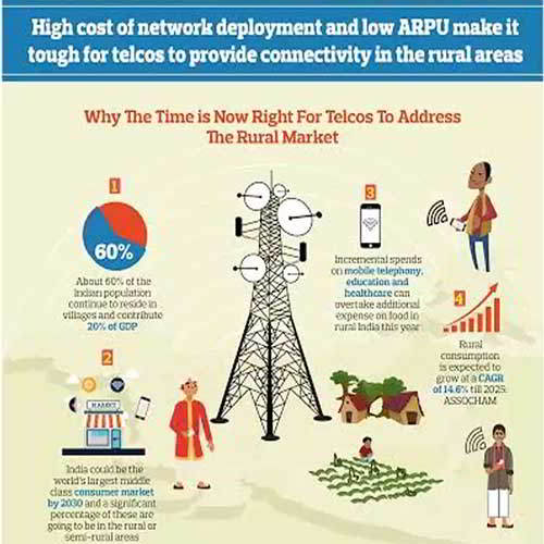 Service Providers Help Government Attain 100% Rural Teledensity