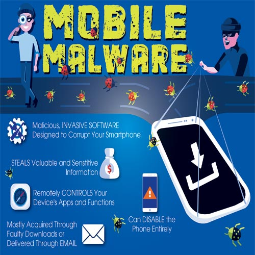Are we really aware of what Mobile Malware is?