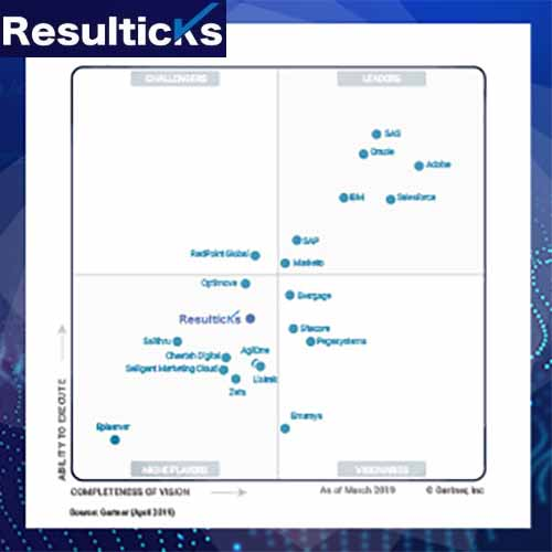 Resulticks Named to Gartner Magic Quadrant