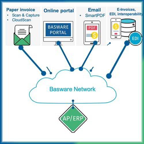 Basware, e-invoicing network to complete a live transaction in Australian territory