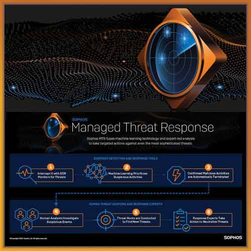 Sophos announces MTR for threat detection and response service
