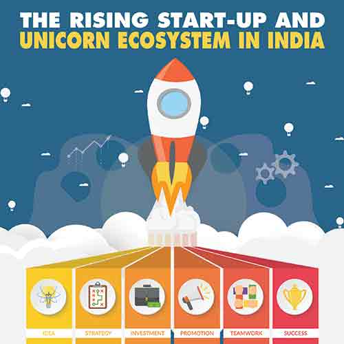 The Rising Start-Up and Unicorn Ecosystem in India