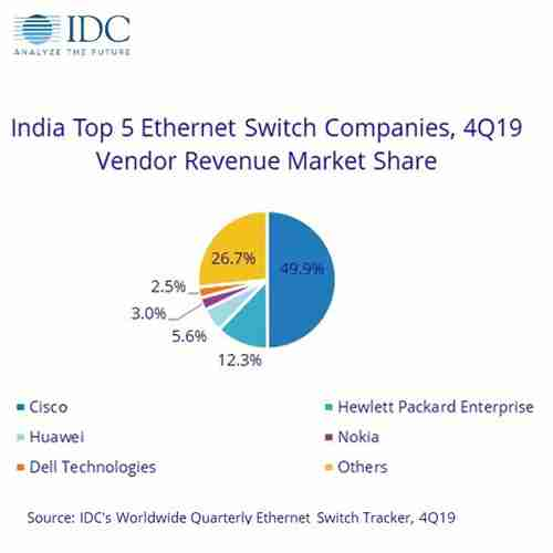 India Networking Market sis declining with 22.5% YoY in 4Q19: IDC