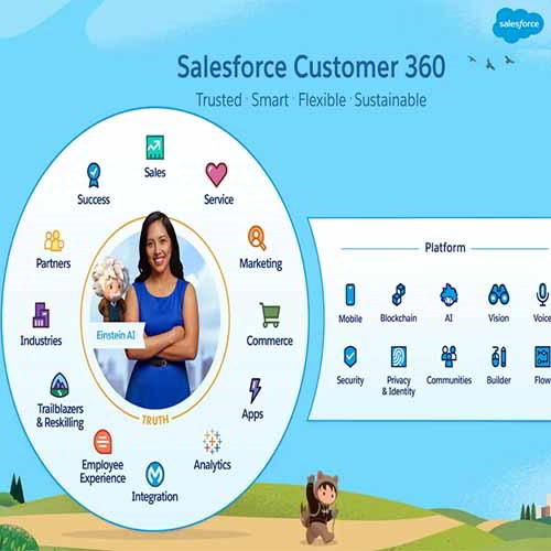 Salesforce brings in Digital 360, enhances its Customer 360 platform