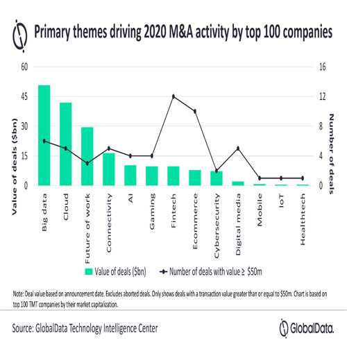 Tencent leads in M&A activity by volume in 2020