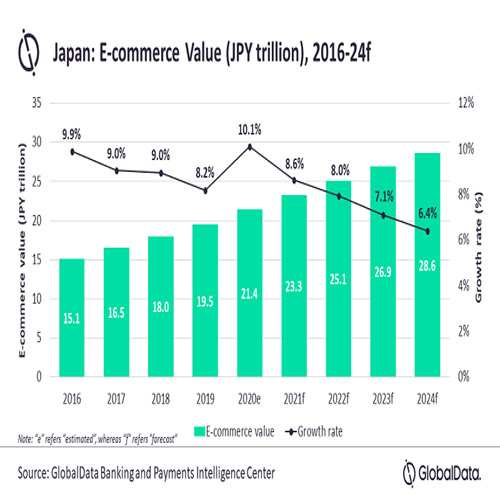 COVID-19 accelerates e-commerce market growth in Japan