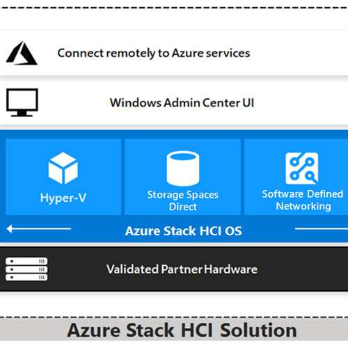 Microsoft announces Azure Stack HCI in India